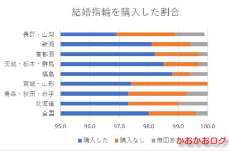 結婚指輪を購入した割合のグラフ(東日本)