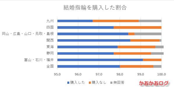 結婚指輪を購入した割合のグラフ(西日本)